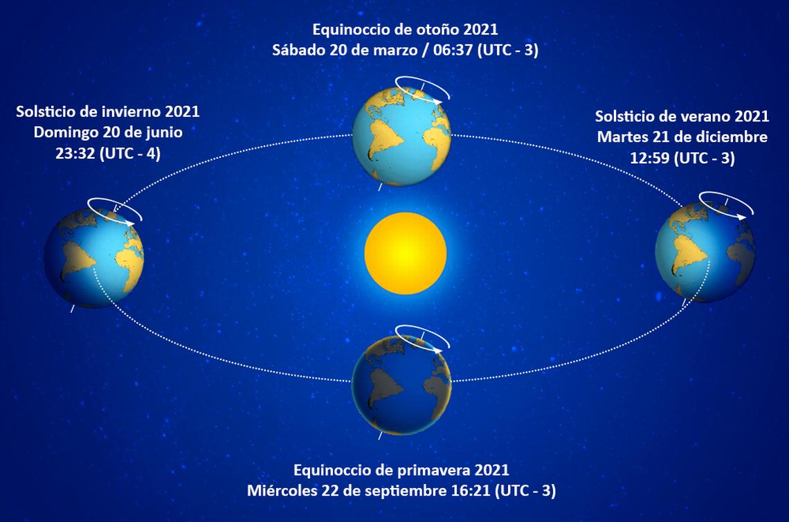 solsticio de invierno cuando es llega será estación del año cambio de otoño hemisferio sur norte frío cálido verano primavera